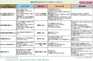 演技を見るときのポイント2015-600.jpg
